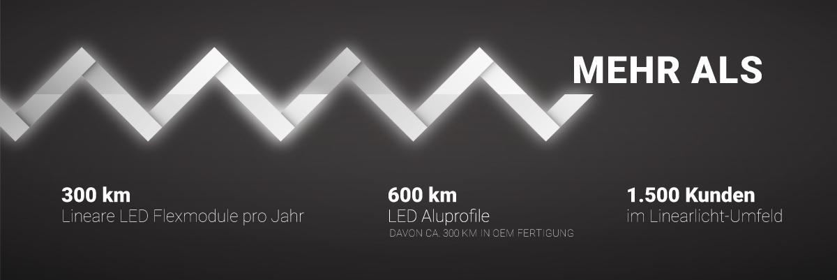 mehr als 300km lineare LED Floexmodule pro Jahr. 1500 Kunden im Linearlicht-Umfeld