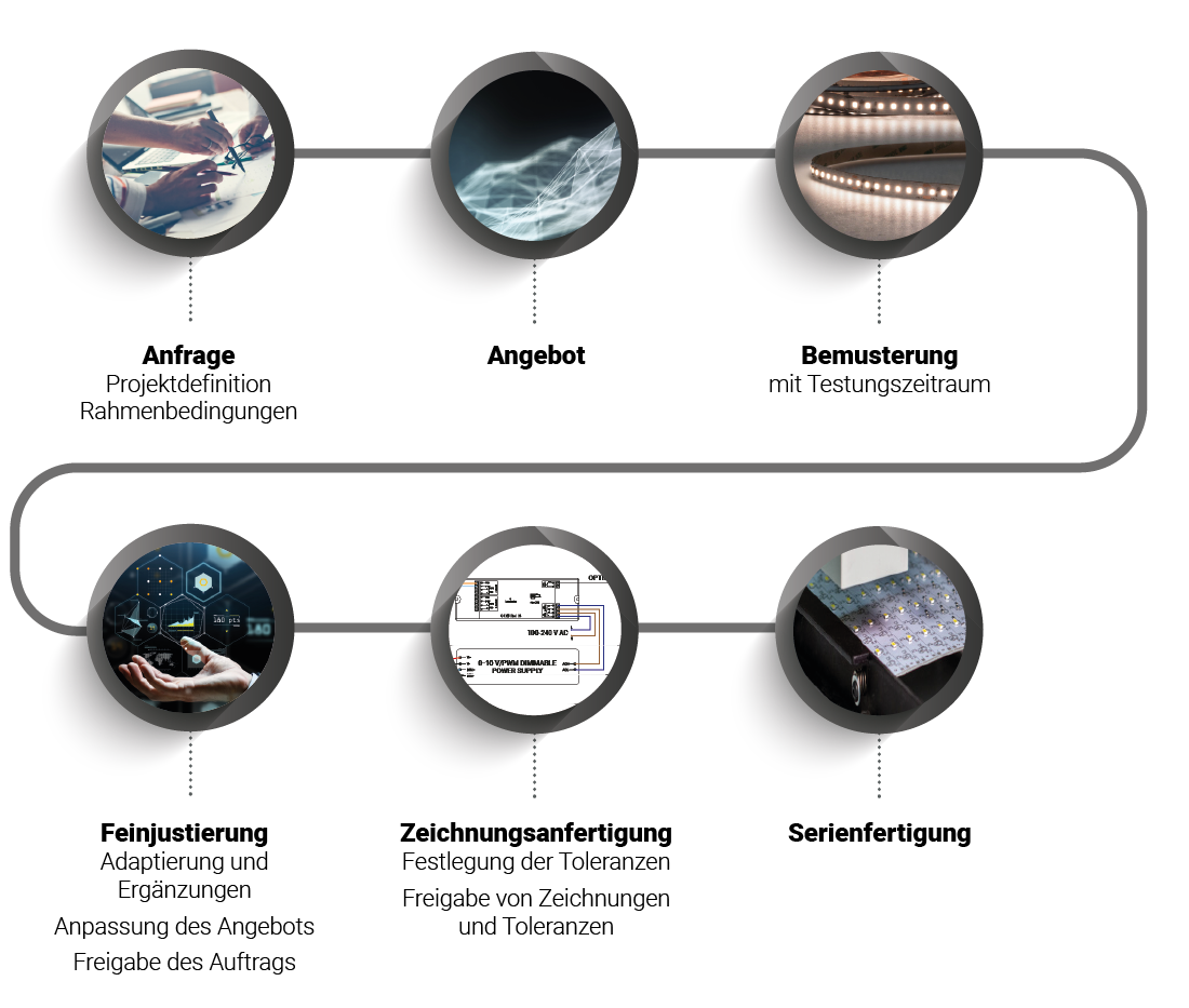 Prozess der spezifischen OEM LED Lichtlösungen